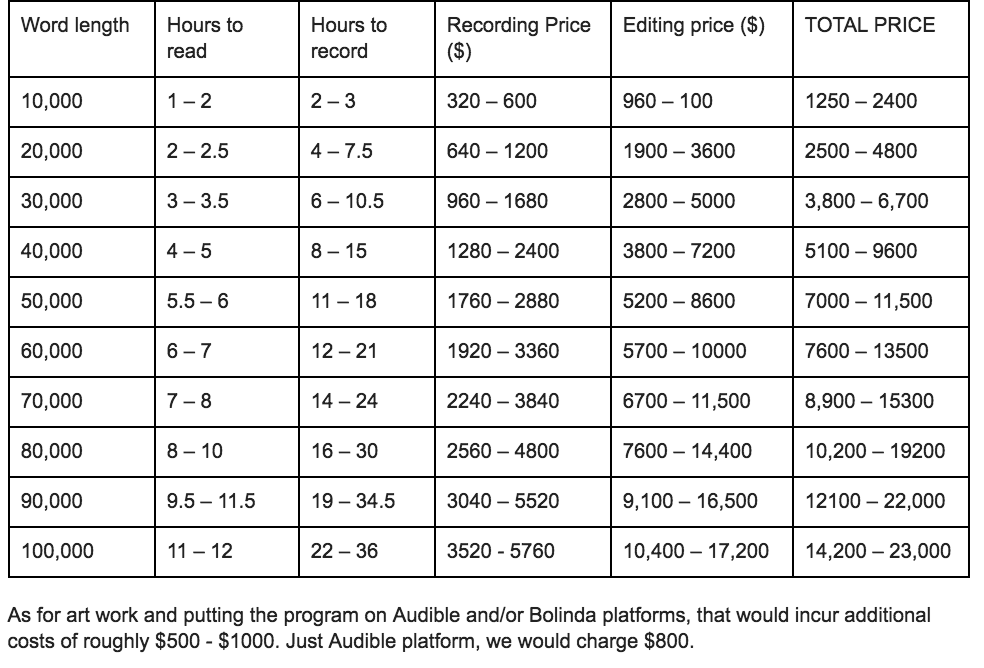 record an Audiobook creation publication marketing The Library of Sound